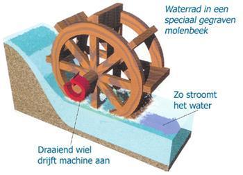 Hydro-elektriciteit